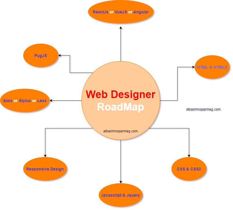 مسار مصمم الويب - الباشمبرمج